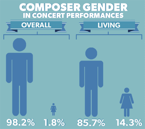 Gender Disparity Graph